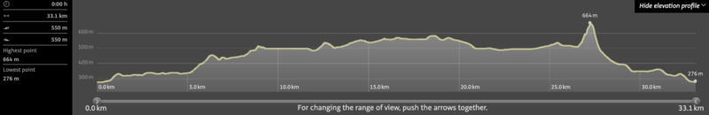 Elevation Profile-Alpenvereinaktiv